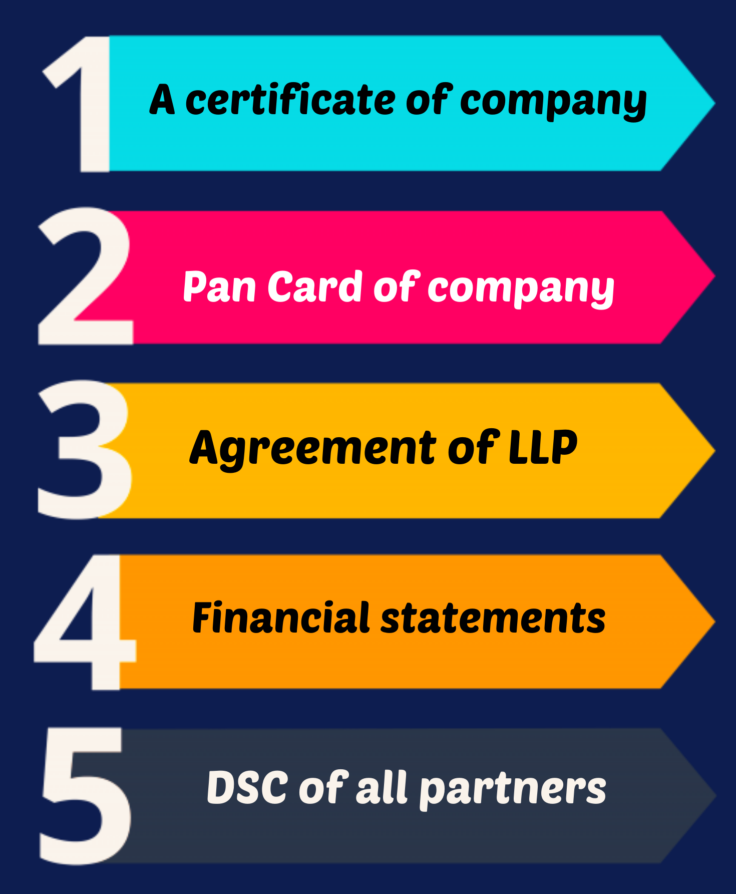 Documents required for LLP annual compliance filing